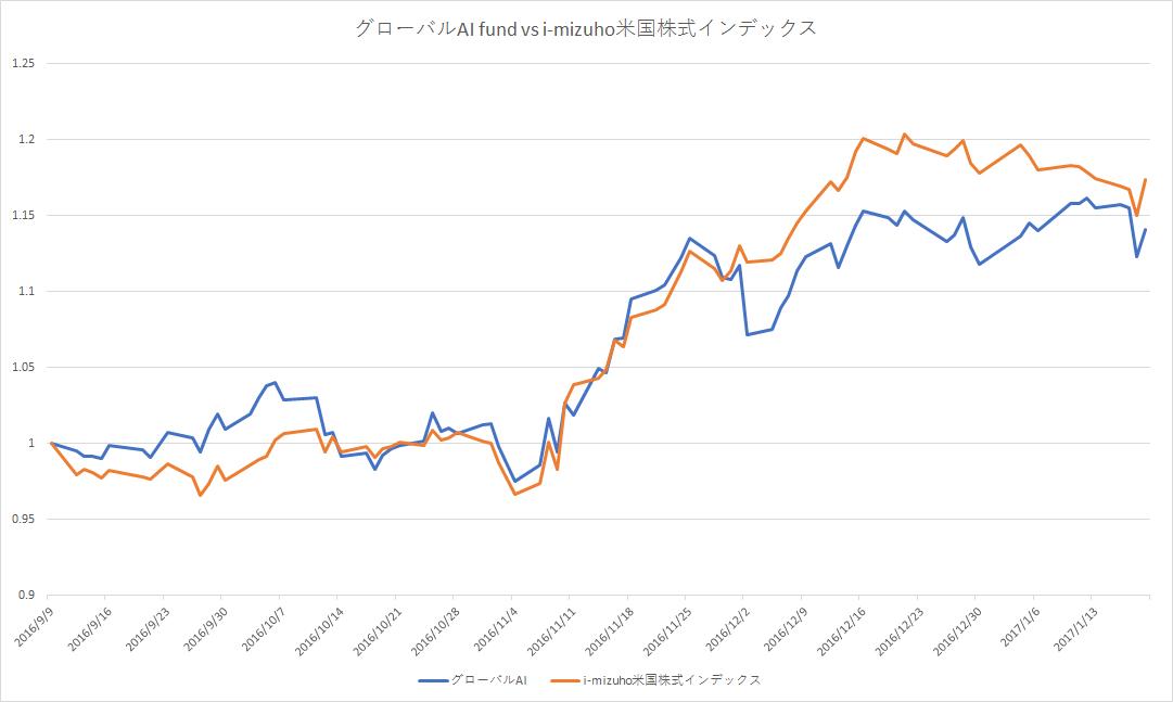 グローバルAIファンドとi-mizuho米国株式インデックスの設定日以降の比較
