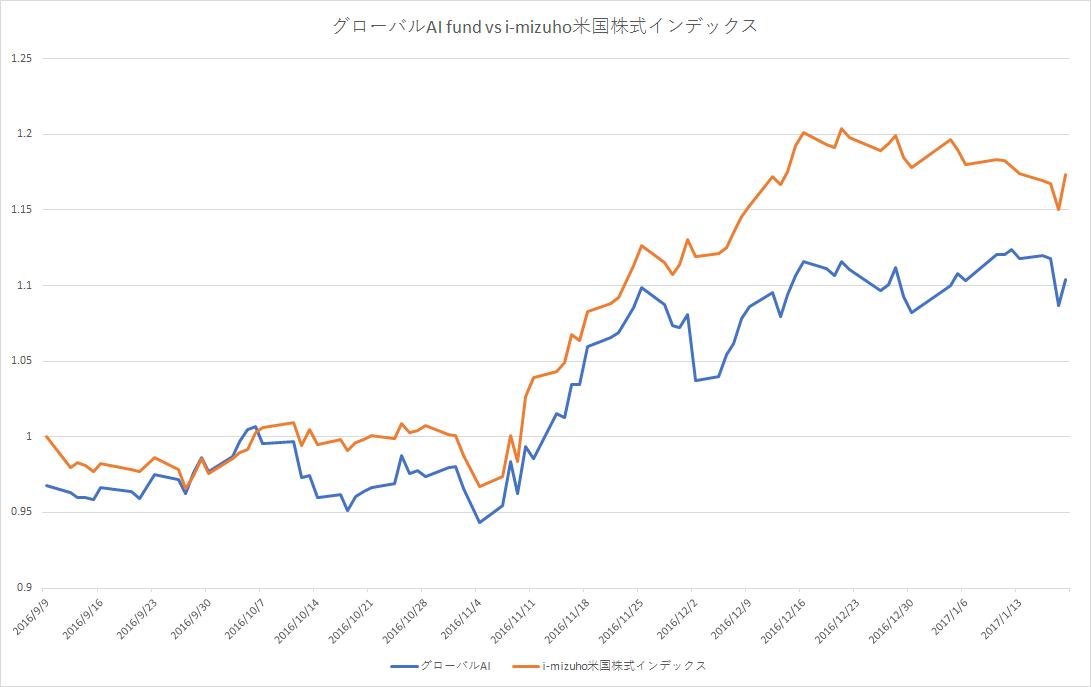 グローバルAIファンドとi-mizuho米国株式インデックスの設定日以降の比較(申込手数料考慮)