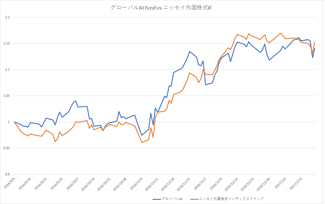 グローバルAIファンドとニッセイ外国株式インデックスファンドの設定日以降の比較