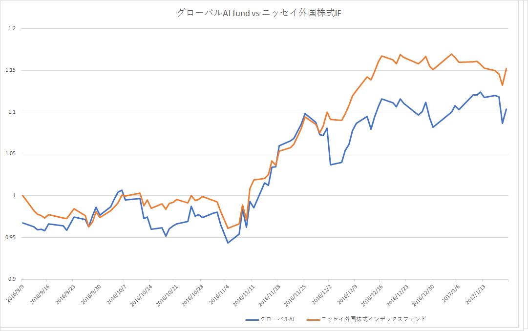 グローバルAIファンドとニッセイ外国株式インデックスファンドの設定日以降の比較(申込手数料考慮)