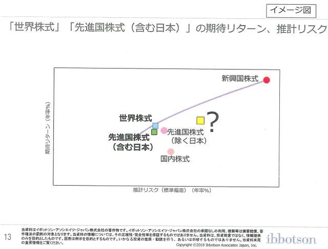 三菱UFJ国際投信ブロガーミーティングイボットソンプレゼン資料13