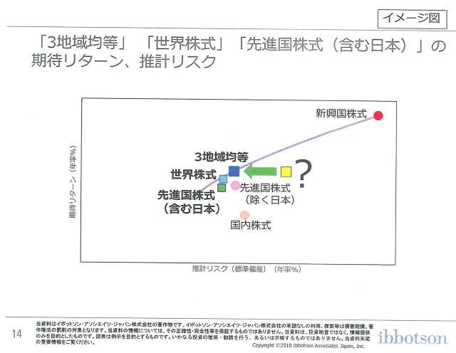 三菱UFJ国際投信ブロガーミーティングイボットソンプレゼン資料14
