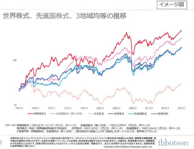 三菱UFJ国際投信ブロガーミーティングイボットソンプレゼン資料7