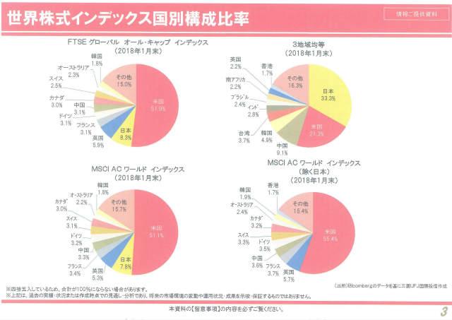 三菱UFJ国際投信ブロガーミーティング世界株式インデックス国別構成比率
