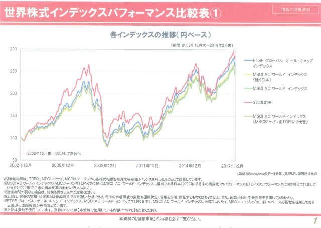 三菱UFJ国際投信ブロガーミーティング資料パフォーマンス比較その1
