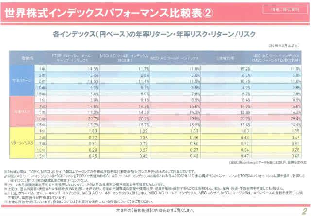 三菱UFJ国際投信ブロガーミーティング資料パフォーマンス比較その2