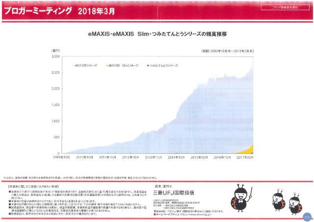 三菱UFJ国際投信ブロガーミーティング資料残高推移